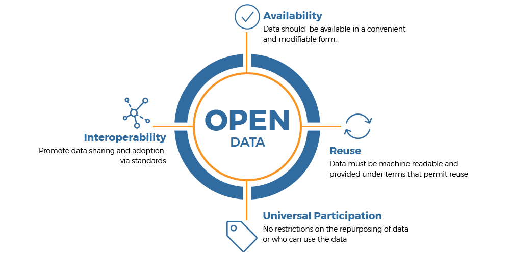 Open Data Solutions