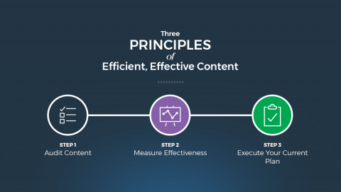 Three Principles of Efficient, Effective Content